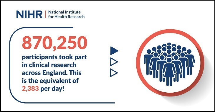 870,250 participants in research in 18/19